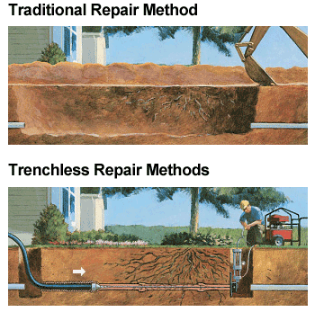 Drainscope trench or pipe burst